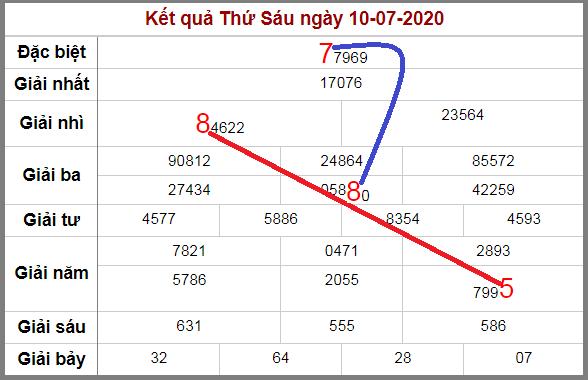 Soi cầu XSMB bạch thủ lô rơi 3 ngày qua tính đến 11/7/2020