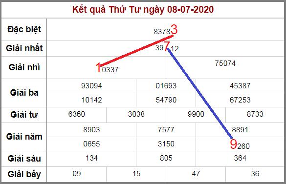 Soi cầu XSMB bạch thủ lô rơi 3 ngày qua tính đến 9/7/2020
