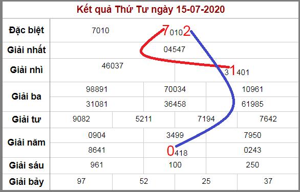 Soi cầu XSMB bạch thủ lô rơi 3 ngày qua tính đến 16/7/2020