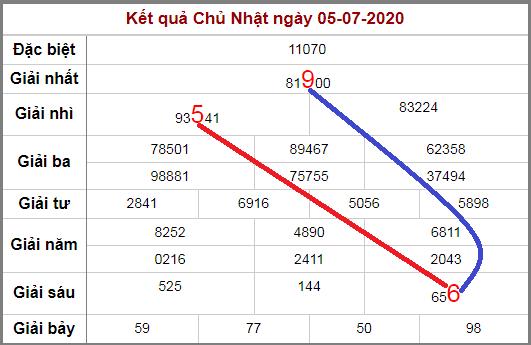 Soi cầu XSMB bạch thủ lô rơi 3 ngày qua tính đến 6/7/2020