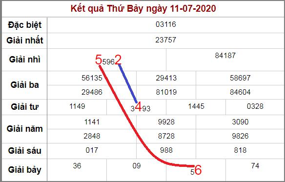 Soi cầu XSMB bạch thủ lô rơi 3 ngày qua tính đến 12/7/2020