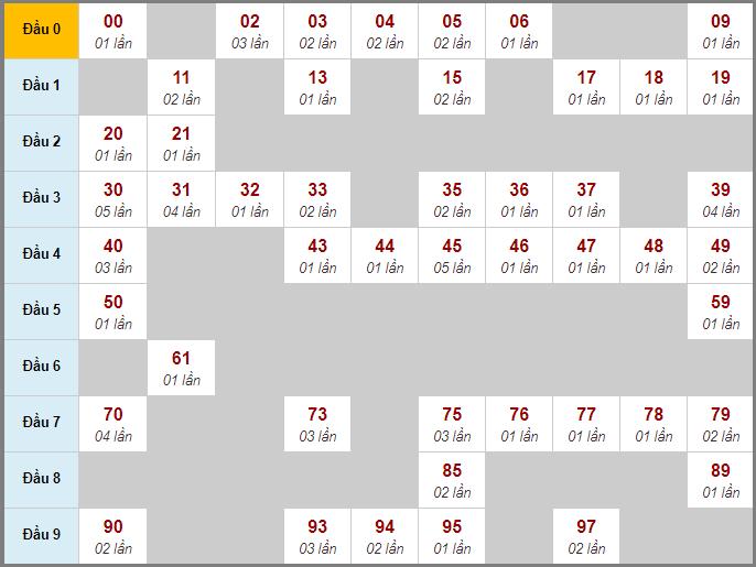 Thống kê cầu lô động bạch thủ lô rơi miền Bắc 3 ngày qua đến 9/7/2020