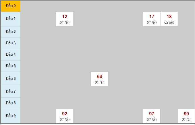 Thống kê soi cầu bạch thủ miền Trung đài Gia Lai 31/7/2020