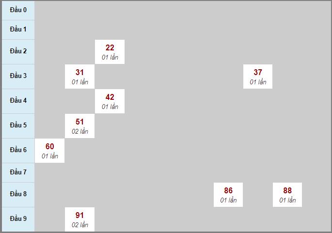 Thống kê soi cầu bạch thủ miền Trung đài Ninh Thuận31/7/2020