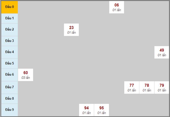 Thống kê soi cầu bạch thủ miền Nam đài Long An1/8/2020