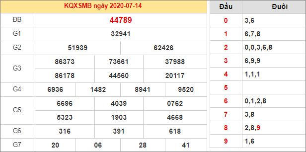 Bảng kết quả XSMB hôm qua ngày 14/7/2020