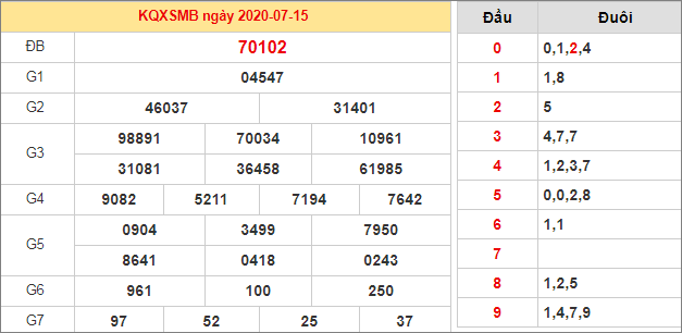Bảng thống kê kết quả XSMB 15/7/2020 hôm qua