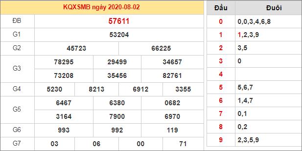 Bảng thống kê kết quả XSMB 2/8/2020 hôm qua
