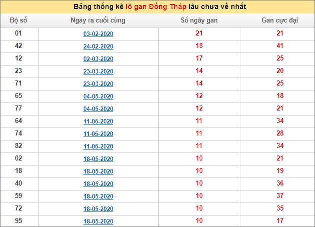 Bảng thống kê lô gan XSMN - Lô gan xổ số Đồng Tháphôm nay 3/8/2020