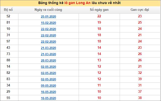 Bảng thống kê lô gan XSMN - Lô gan xổ số Long Anhôm nay 1/8/2020