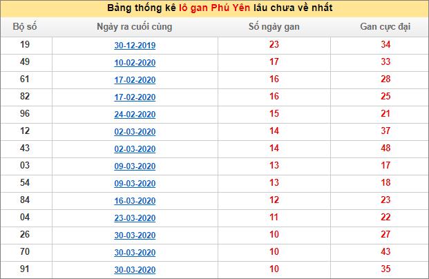 Bảng thống kê lô gan XSMT - Lô gan xổ số Phú Yênhôm nay 6/7/2020