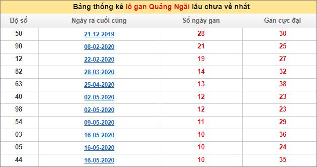 Bảng thống kê lô gan XSMT - Lô gan xổ số Quảng Ngãihôm nay 1/8/2020