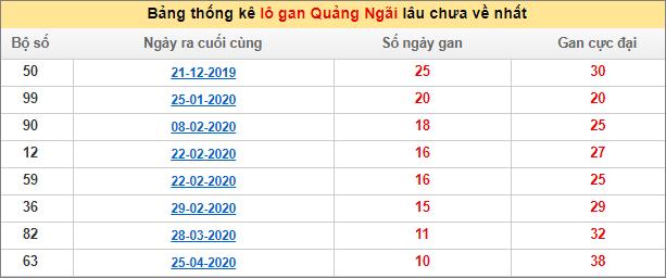 Bảng thống kê lô gan XSMT - Lô gan xổ số Quảng Ngãihôm nay 11/7/2020