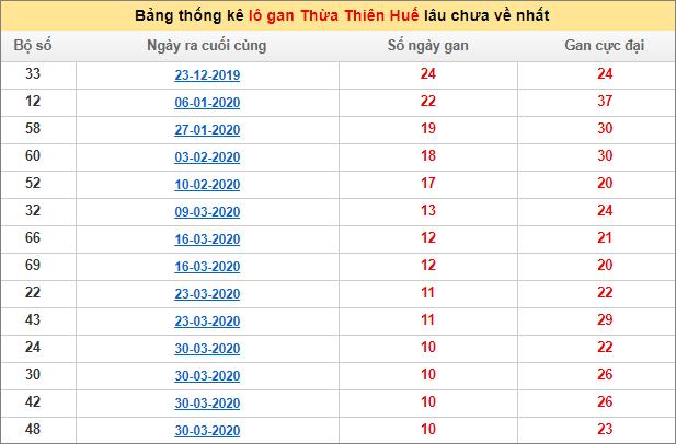 Bảng thống kê lô gan XSMT - Lô gan xổ số Thừa Thiên Huếhôm nay 6/7/2020