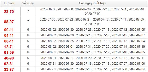 Bảng thống kê lô xiên Miền Bắc trong vòng 30 ngày qua tính đến 3/8/2020