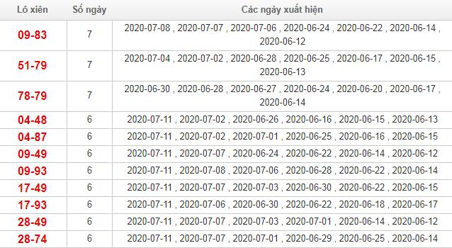 Bảng thống kê lô xiên Miền Bắc trong vòng 30 ngày qua tính đến 12/7/2020