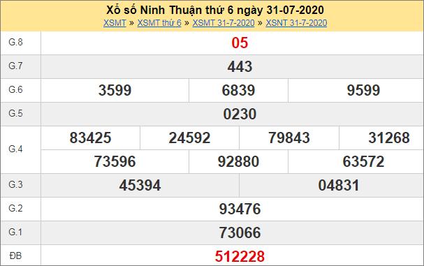 Thống kê kết quả xổ số miền Trung – XSNT 7/8/2020