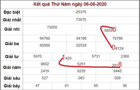 Soi cầu XSMB bạch thủ lô rơi 3 ngày qua tính đến 7/8/2020