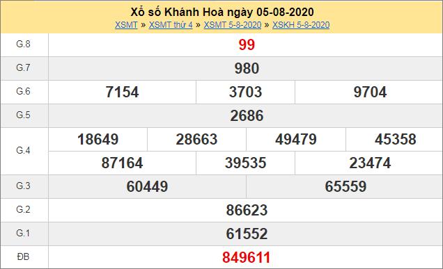 Thống kê kết quả xổ số miền Trung – XSKH 5/8/2020