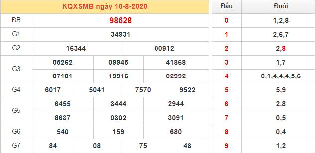 Bảng kết quả XSMB 10/8/2020 chiều tối hôm qua