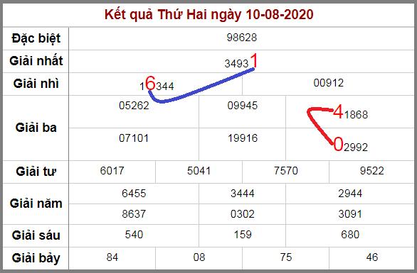 Soi cầu XSMB bạch thủ lô rơi 3 ngày qua tính đến 11/8/2020