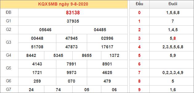 Bảng thống kê kết quả XSMB 9/8/2020 hôm qua