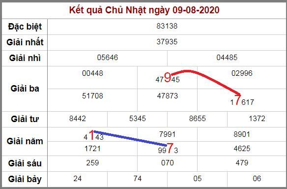 Soi cầu XSMB bạch thủ lô rơi 3 ngày qua tính đến 10/8/2020