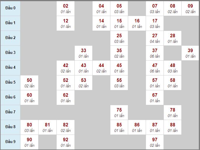 Thống kê cầu lô động bạch thủ lô rơi miền Bắc 3 ngày qua đến 10/8/2020