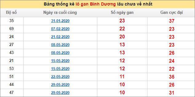 Soi Cầu Xsbd 14 8 2020 Dự đoan Xổ Số Binh Dương Hom Nay Thứ 6 Ngay 14 8