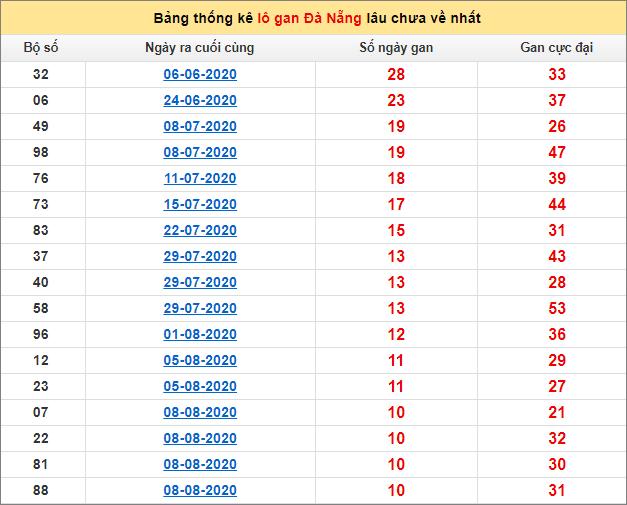 Bảng thống kê lô gan Đà Nẵng16/9/2020 lâu về nhất