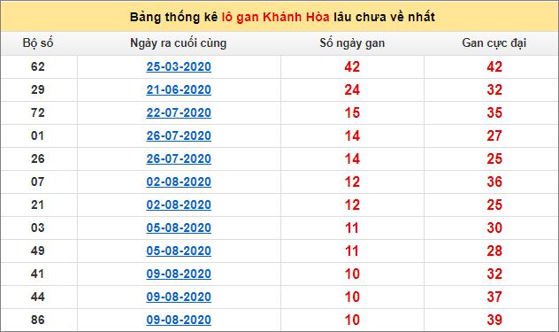 Bảng thống kê lô gan Khánh Hòa16/9/2020 lâu về nhất