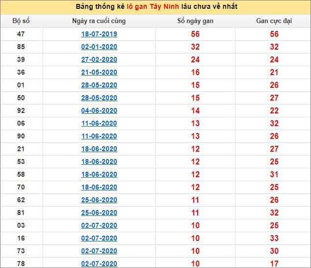 Bảng thống kê lô gan Tây Ninh17/9/2020 lâu về nhất