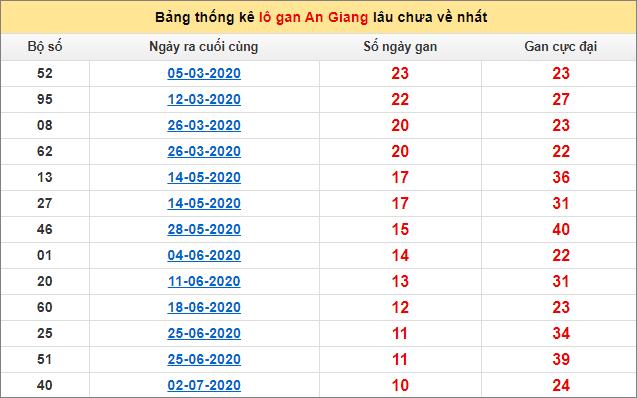 Bảng thống kê lô gan An Giang17/9/2020 lâu về nhất