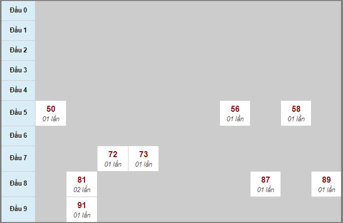 Thống kê cầu loto bạch thủ Bình Dương ngày 18/9/2020