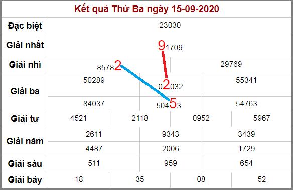 Soi cầu XSMB bạch thủ lô rơi 3 ngày qua tính đến 16/9/2020