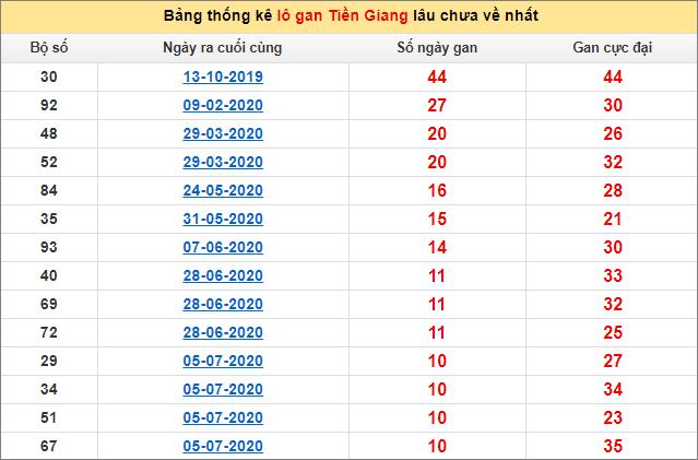Bảng thống kê lô gan Tiền Giang20/9/2020 lâu về nhất