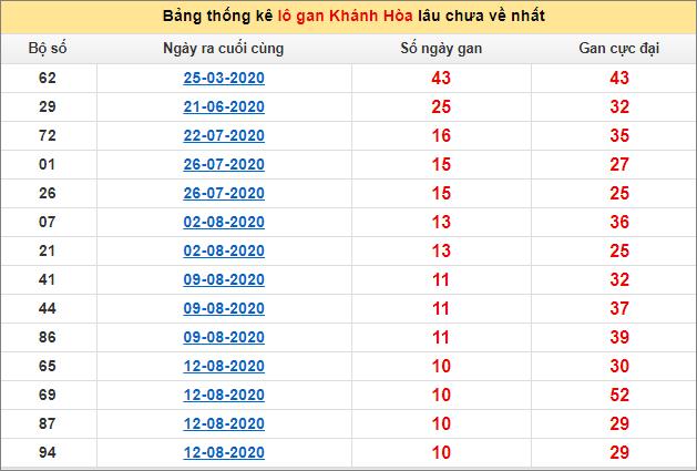 Bảng thống kê lô gan Khánh Hòa20/9/2020 lâu về nhất