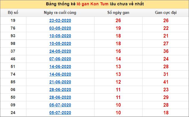Bảng thống kê lô gan Kon Tum20/9/2020 lâu về nhất