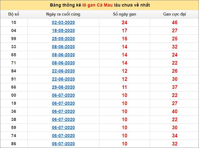 Bảng thống kê lô gan Cà Mau21/9/2020 lâu về nhất