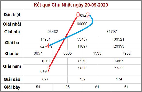 Soi cầu XSMB bạch thủ lô rơi 3 ngày qua tính đến 21/9/2020