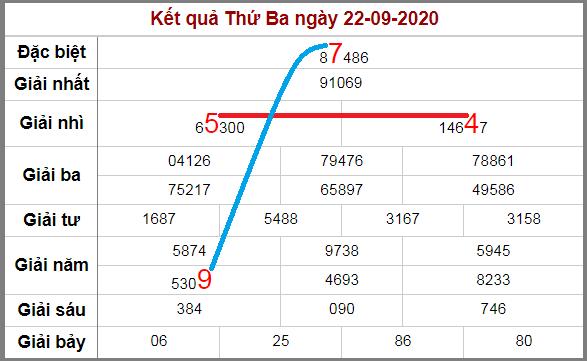Soi cầu XSMB bạch thủ lô rơi 3 ngày qua tính đến 23/9/2020
