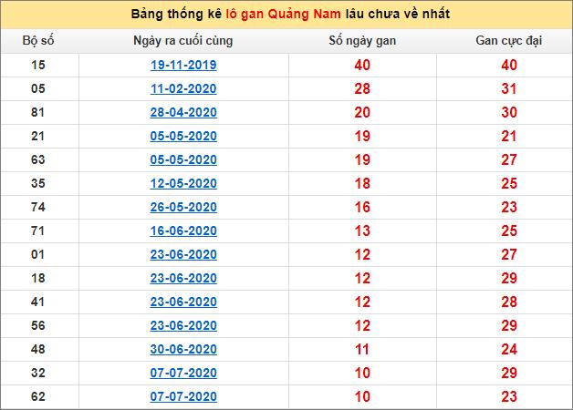Bảng thống kê lô gan Quảng Nam22/9/2020 lâu về nhất