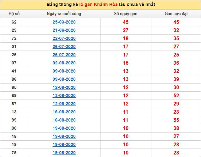 Bảng thống kê lô gan Khánh Hòa27/9/2020 lâu về nhất