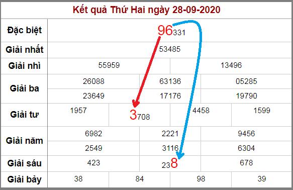 Soi cầu XSMB bạch thủ lô rơi 3 ngày qua tính đến 29/9/2020