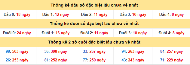 Bảng thống kê gan giải đặc biệt miền Bắc lâu ra nhất đến 29/9