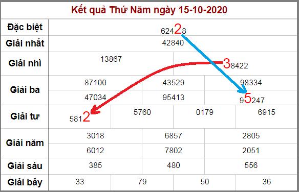 Soi cầu XSMB bạch thủ lô rơi 3 ngày qua tính đến 16/10/2020