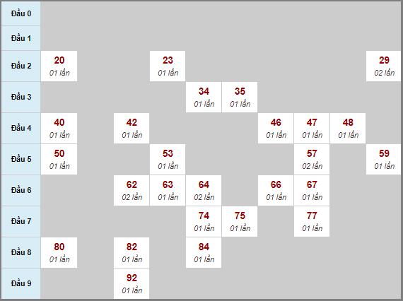 Thống kê cầu loto bạch thủ Đắk Nông ngày 17/10/2020