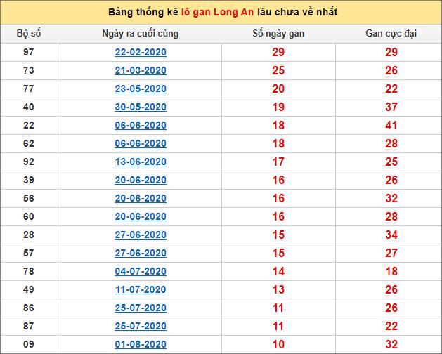 Bảng thống kê lô gan Long An 17/10/2020 lâu về nhất