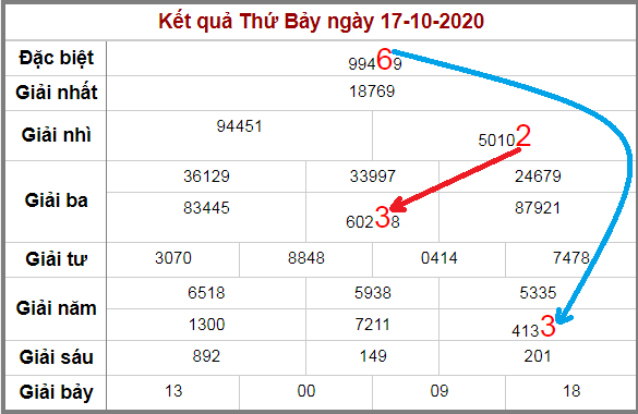 Soi cầu XSMB bạch thủ lô rơi 3 ngày qua tính đến 18/10/2020