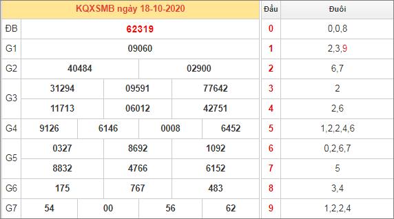 Thống kê kết quả miền Bắc ngày 18/10/2020 hôm qua